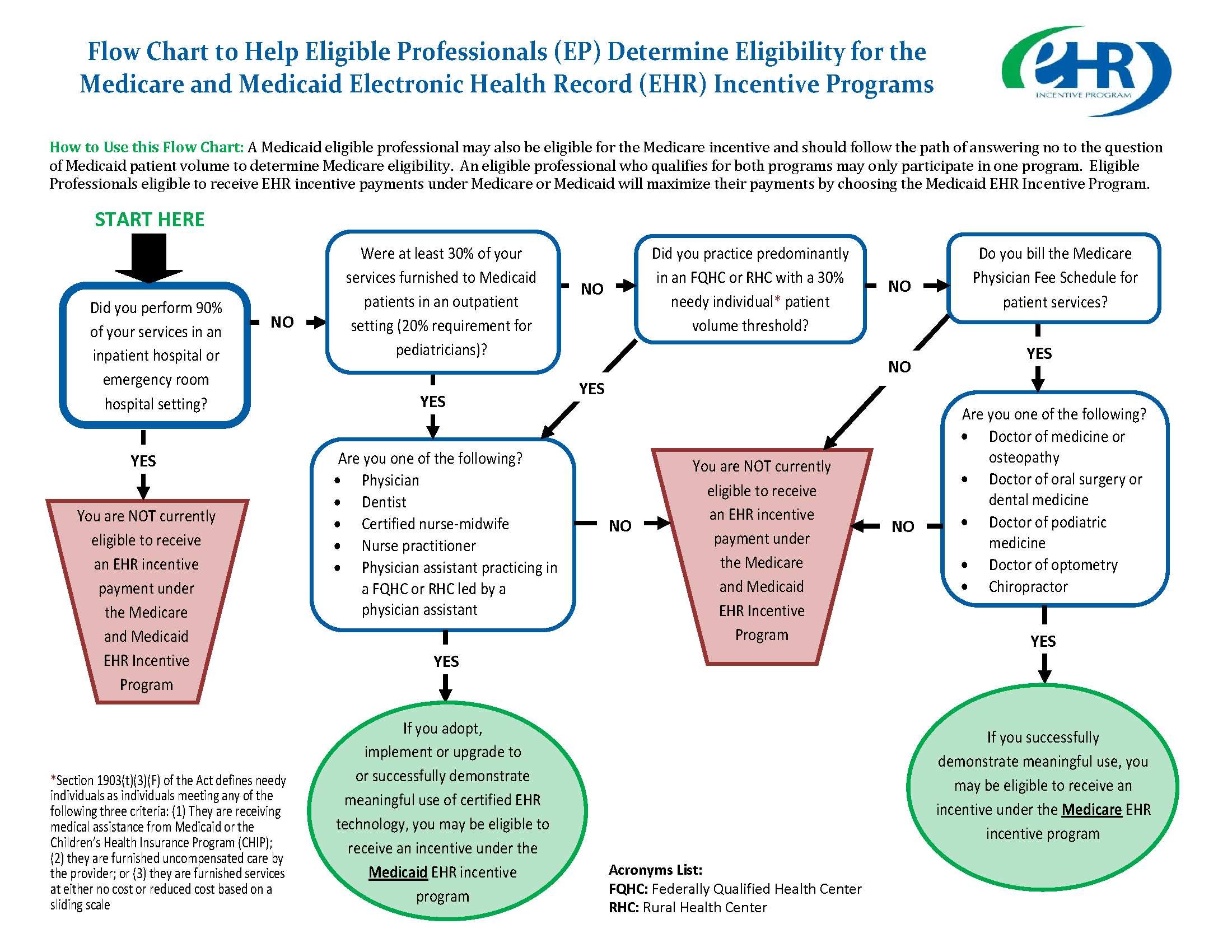 eligibility_flow_chart-2_Page_1