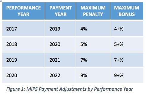 MIPS Payment Adjustments by Performance Year for CMS Quality Payment Program, MACRA