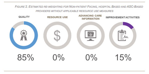 Re-Weighting and Non-Patient-Facing Hospital-Based