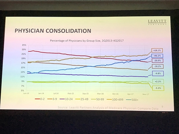 Physician Consolidation Slide from Leavitt Partners